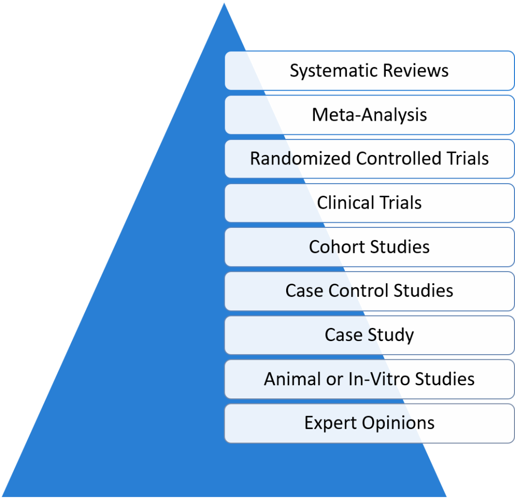 Clinical Study Designs
