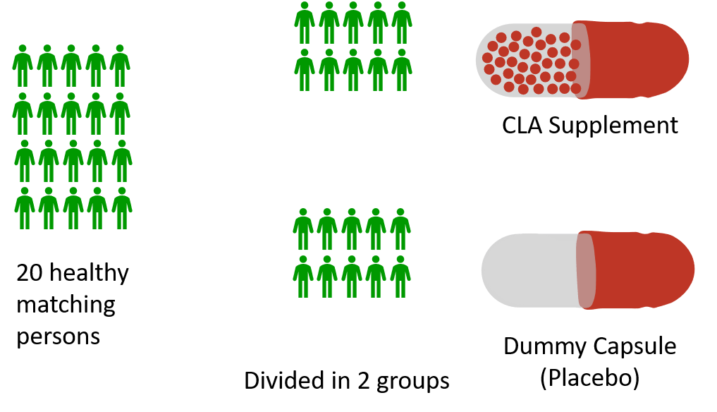 Clinical Trial Example